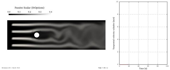 Image: Passive scalar with higher angular velocity